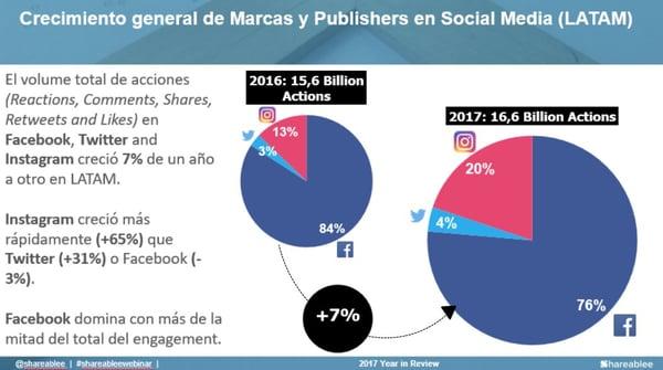 Crecimiento de marcas en social media