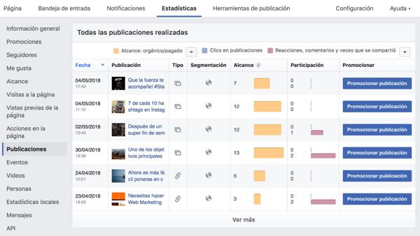 Estadisticas de Facebook, Publicaciones