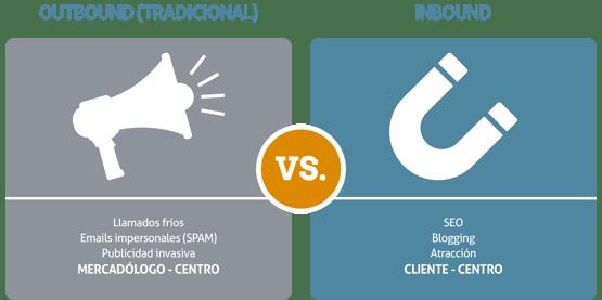 Diferencia entre el Inbound Marketing Vs Outbound Marketing