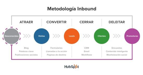Metodoloia inbound marketing