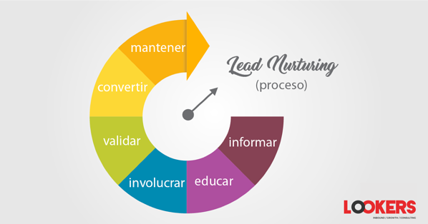Proceso de Lead Nurturing