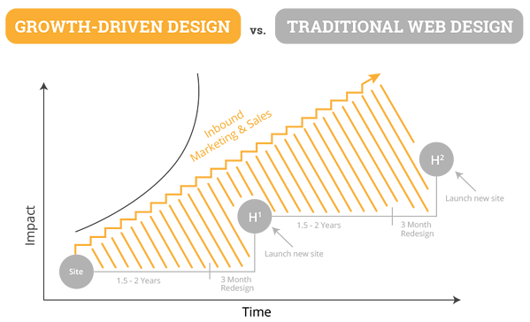 growth-driven-design-ejemplo-lookers
